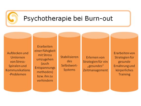 burnout psychotherapie coaching und amygdala therapie. Black Bedroom Furniture Sets. Home Design Ideas